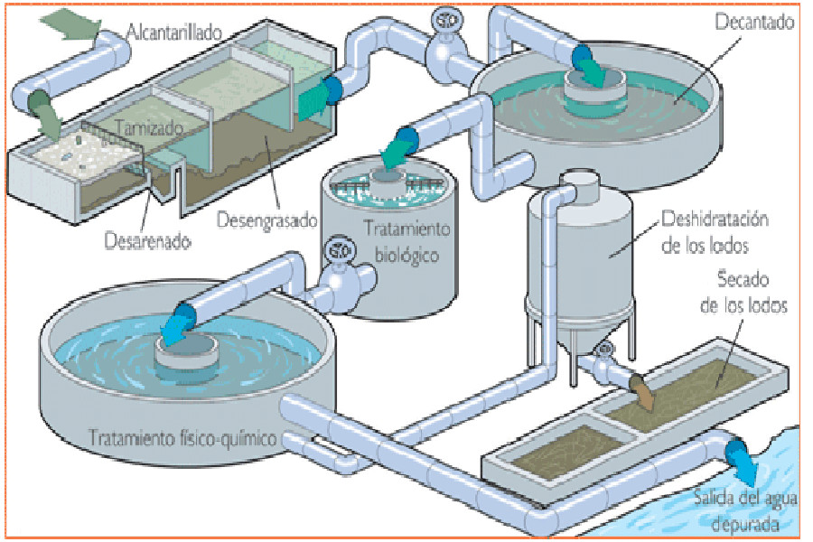 depuradoración de aguas residuales